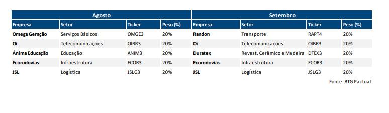 Duratex e Randon são novidades da carteira  Small Caps  BTG de Setembro