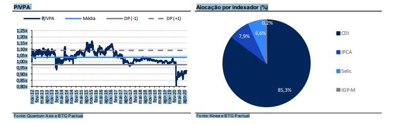 carteira btg - gráfico de alocação por indexador