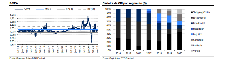 carteira BTG - gráfico CRI por segmento