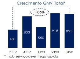 Vendas Consolidadas do Carrefour