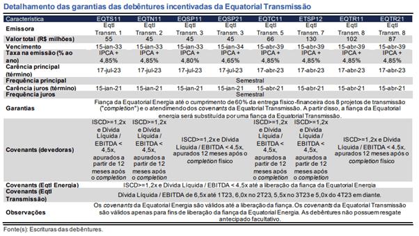 Debêntures incentivadas Equatorial (EQTL3)