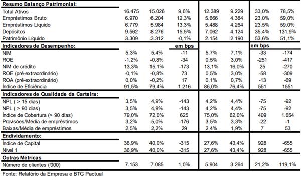 Resultado Banco Inter (BIDI11) para o 3T20