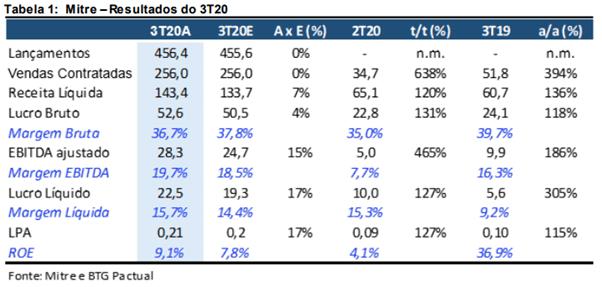 Resultado Mitre (MTRE3) para o 3T20
