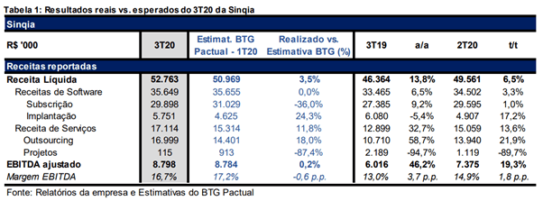 Resultado Sinqia (SQIA3) para o 3T20