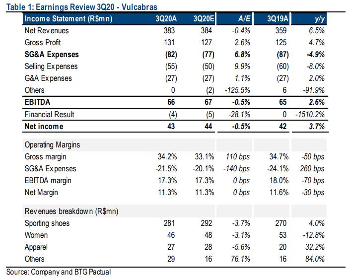 Resultado Vulcabras (VULC3) para o 3T20