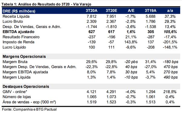 Resultado via Varejo (VVAR3) para o 3T20
