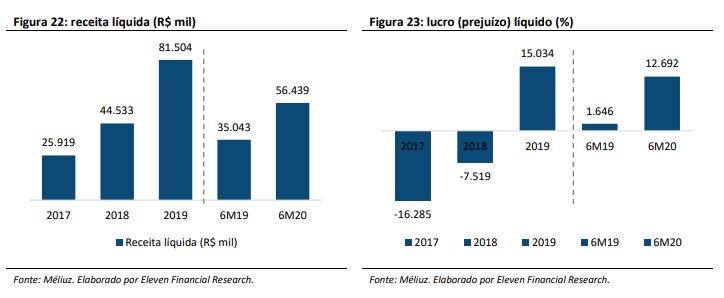 Análise de IPO Méliuz