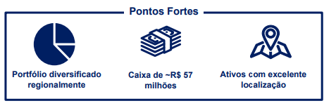 HSI Malls FII (HSML11) Pontos Fortes