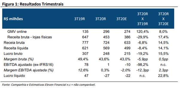 Resultados Timestrais Centauro (CNTO3) 3T20