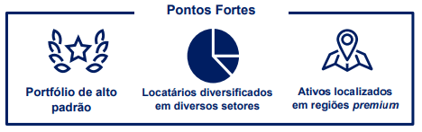 FII BTG Pactual Corporate Office Fund (BRCR11)