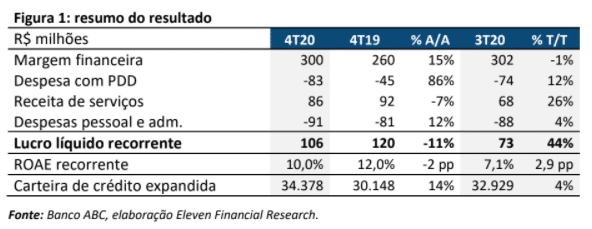 Resultado Banco ABC Brasil (ABCB4) para o 4T20