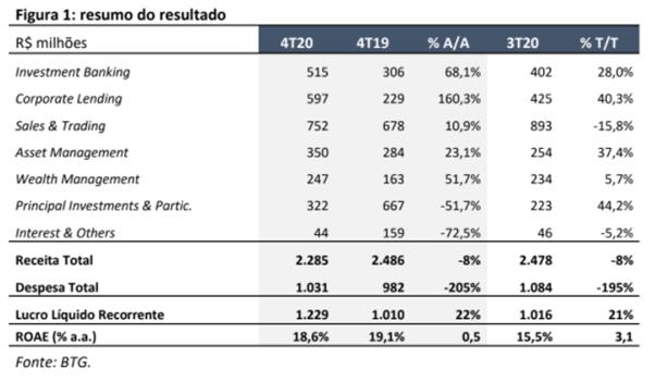 Resultado Banco BTG Pactual (BPAC11) para o 4T20