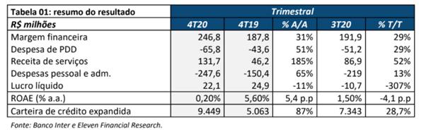 Resultado Banco Inter (BIDI11) para o 4T20