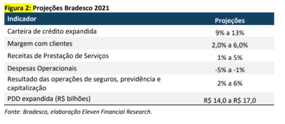 Resultado Bradesco (BBDC4) para o 4T20 img 1