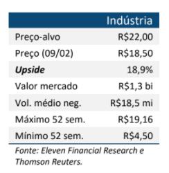 Resultado Indústrias Romi (ROMI3) para o 4T20