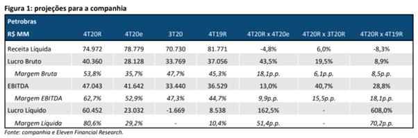 Resultado Petrobras (PETR4) para o 4T20
