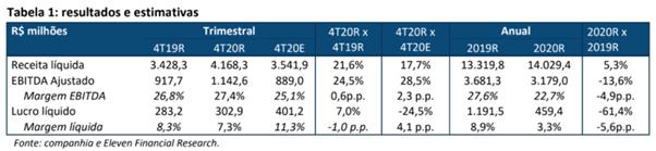 Resultado Rede D'Or (RDOR3) para o 4T20