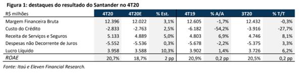 Resultado Santander Brasil (SANB11) para o 4T20