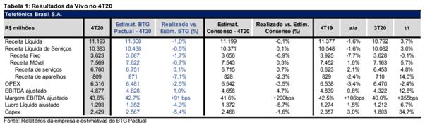 Resultado Telefônica Brasil (VIVT3) para o 4T20