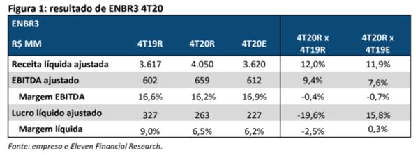Resultado EDP Energias do Brasil (ENBR3) para o 4T20