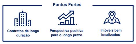 Santander Renda de Aluguéis FII (SARE11)
