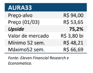 Resultado Aura (AURA33) para o 4T20