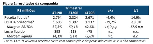 Resultado CCR (CCRO3) para o 4T20