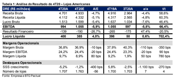 Resultado Lojas Americanas (LAME3) para o 4T20