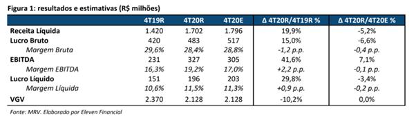 Resultado MRV (MRVE3) para o 4T20