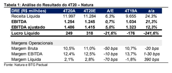 Resultado Natura & Co (NTCO3) para o 4T20