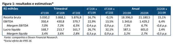 Resultado Raia Drogasil (RADL3) para o 4T20