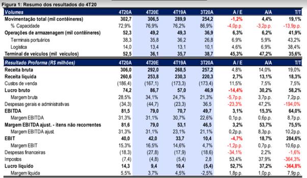 Resultado Santos Brasil (STBP3) para o 4T20