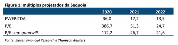 Resultado Sequoia Log (SEQL3) para o 4T20
