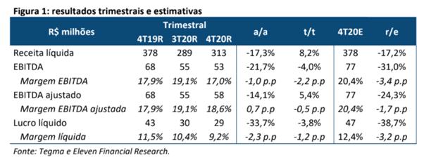 Resultado Tegma (TGMA3) para o 4T20