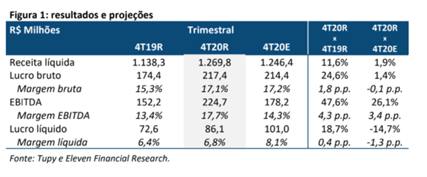 Resultado Tupy (TUPY3) para o 4T20