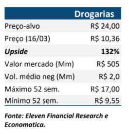 Resultado d1000 Varejo Farma (DMVF3) para o 4T20