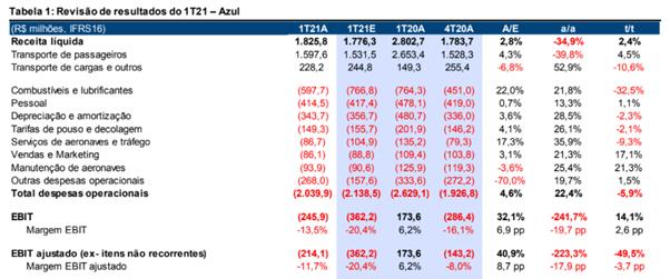 Resultado Azul (AZUL4) 1T21