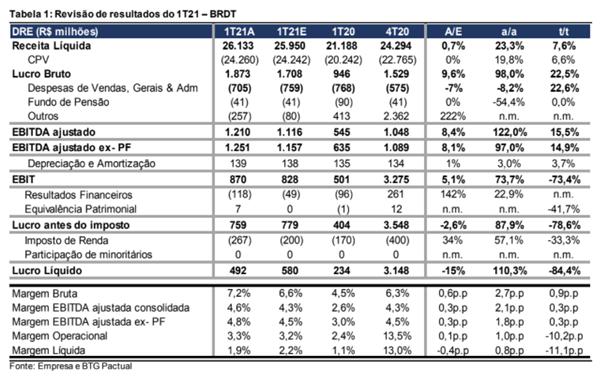 Resultado BR Distribuidora (BRDT3) 1T21
