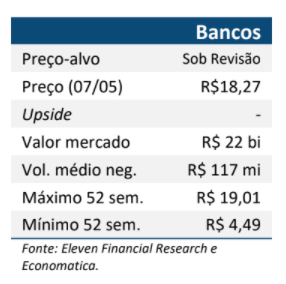 Resultado Banco Pan (BPAN4) 1T21