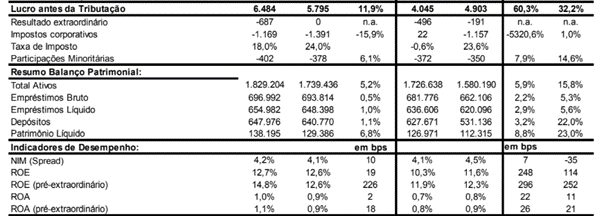 Resultado Banco do Brasil (BBAS3) 1T21