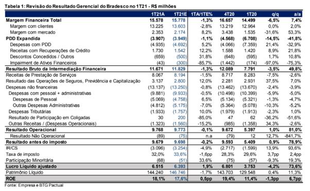 Resultado Bradesco (BBDC4) 1T21