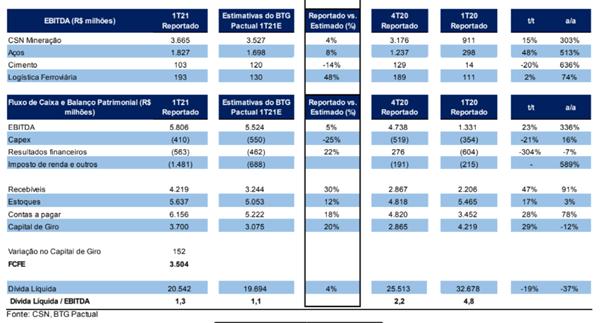 Resultado CSN (CSNA3) para o 1T21