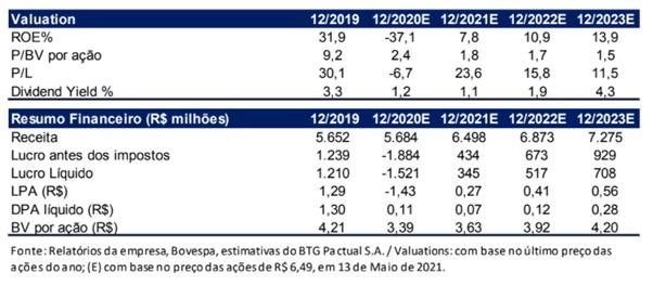 Resultado IRB Brasil RE (IRBR3) 1T21