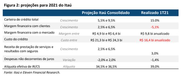 Resultado Itaú Unibanco (ITUB4) 1T21