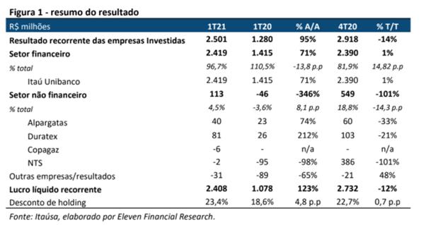 Resultado Itaúsa (ITSA4)
