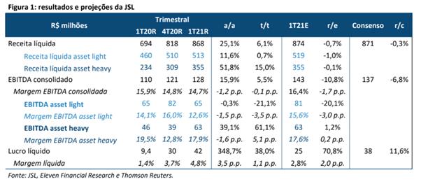 Resultado JSL (JSLG3) 1T21
