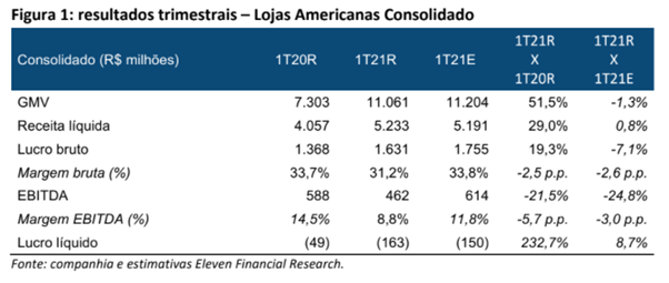 Resultado Lojas Americanas (LAME4) 1T21