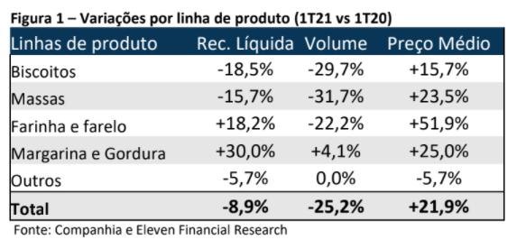 Resultado M Dias Branco (MDIA3) 1T21