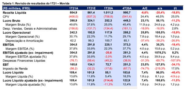 Resultado Movida (MOVI3) para o 1T21