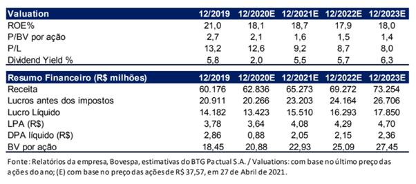 Resultado Santander (SANB11) para o 1T21